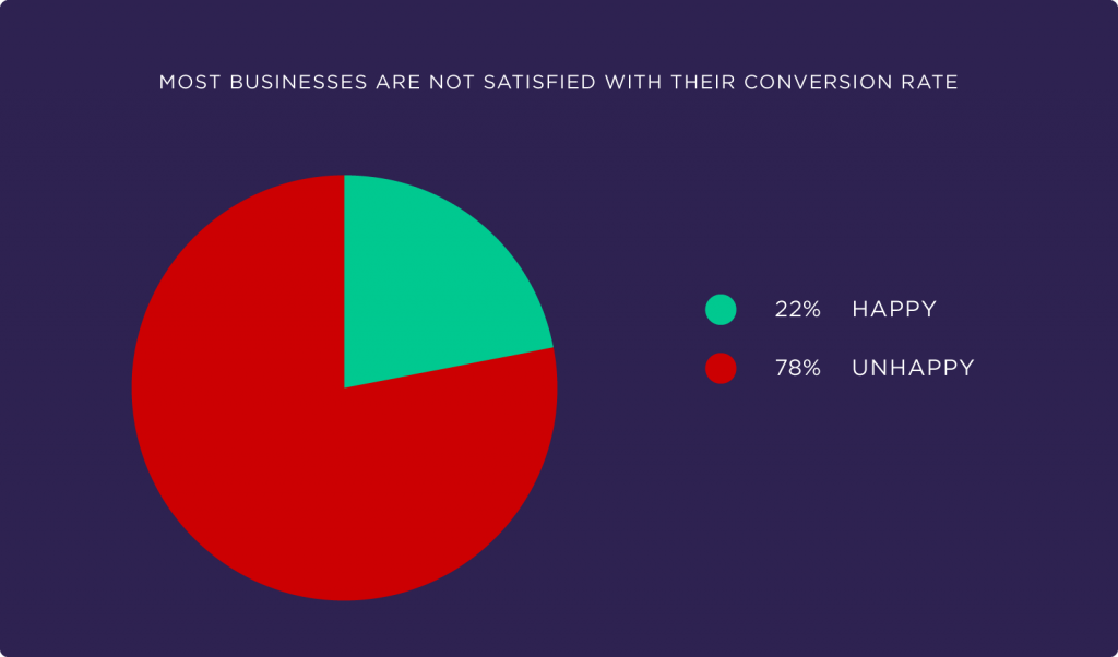most businesses are not satisfied with their conversion rate
