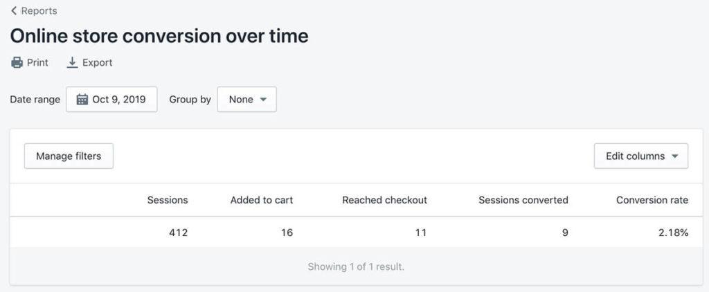 shopify是如何计算转化率的?